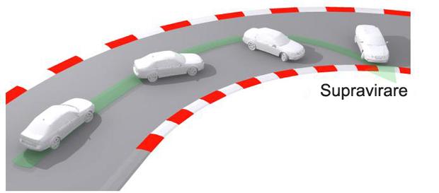 Supravirarea autovehiculului